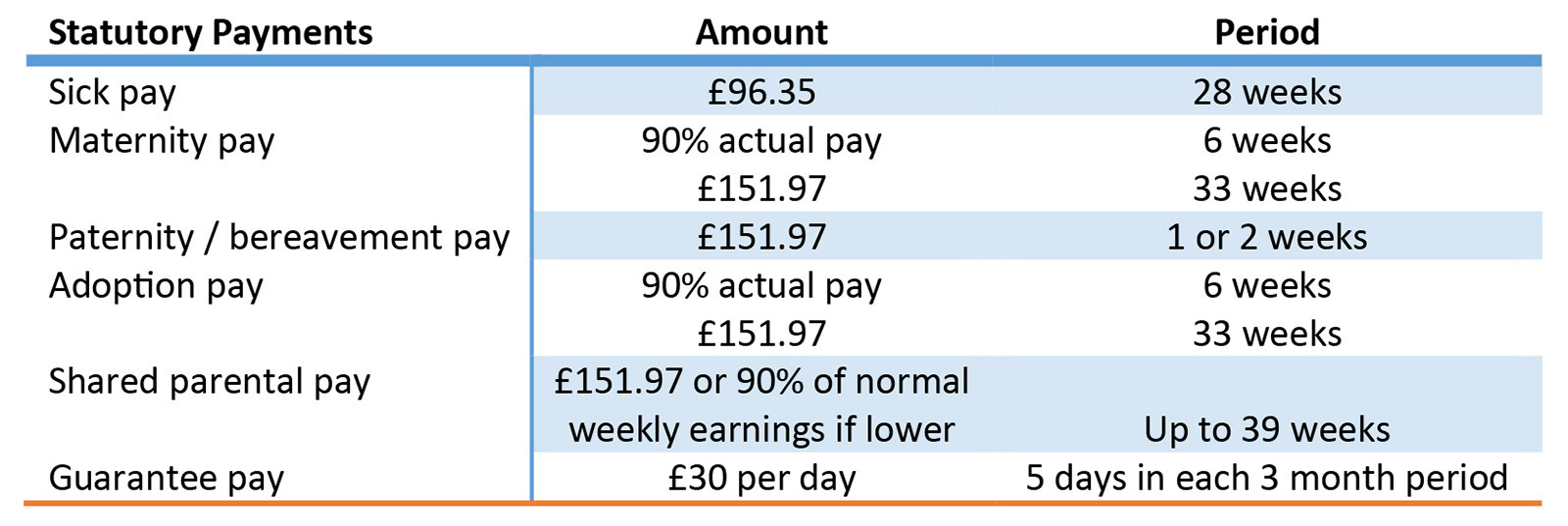 Employment Law - Statutory Payments